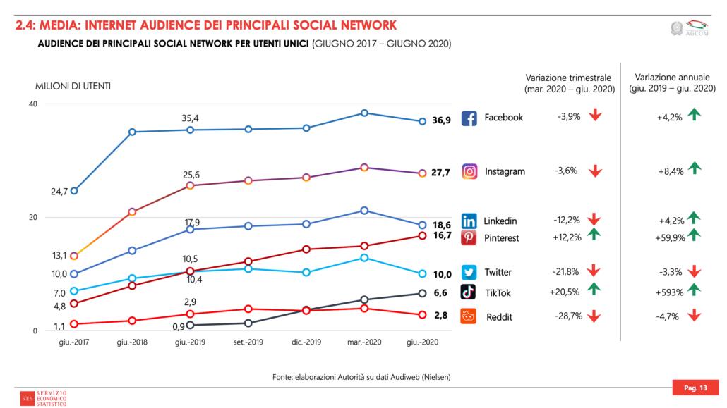 Pubblico dei principali social network